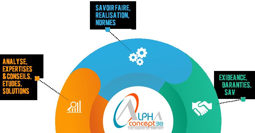 Activités et compétences alpha concept 38